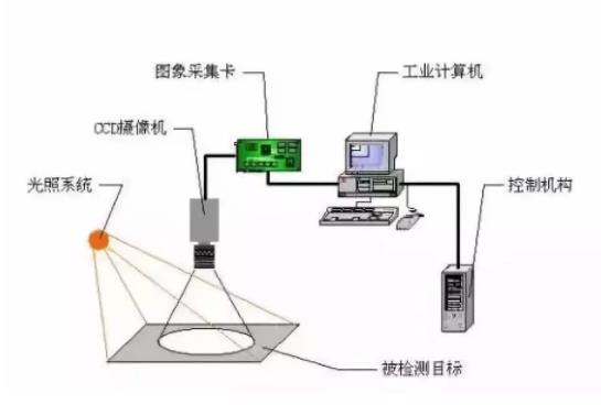 选择工业机器人视觉系统必须遵守的基本原则-机器视觉_视觉检测设备_3D视觉_缺陷检测