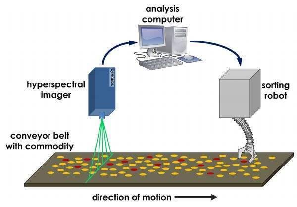机器视觉系统的运用过程及优势-机器视觉_视觉检测设备_3D视觉_缺陷检测