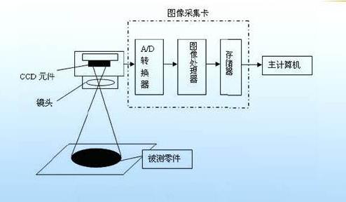 简述机器视觉的工作流程-机器视觉_视觉检测设备_3D视觉_缺陷检测