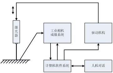 基于机器视觉的粗糙度检测方案-机器视觉_视觉检测设备_3D视觉_缺陷检测