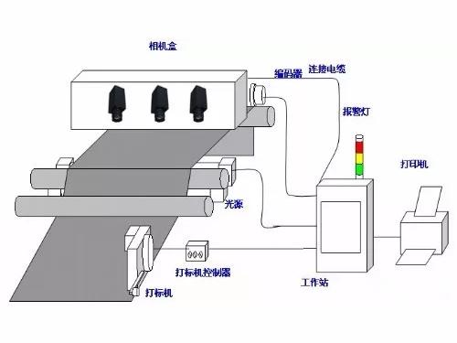 机器视觉检测系统的工作原理及检测流程是什么-机器视觉_视觉检测设备_3D视觉_缺陷检测
