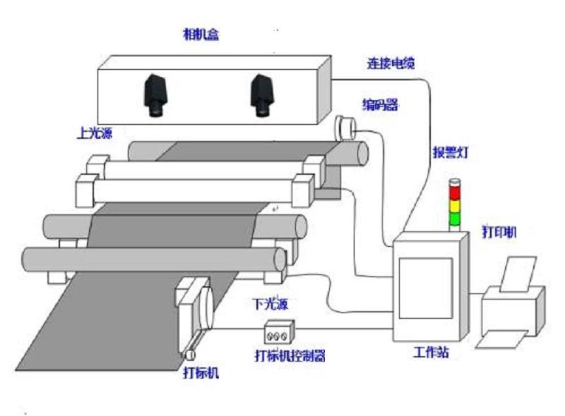 无纺布检测设备-机器视觉_视觉检测设备_3D视觉_缺陷检测