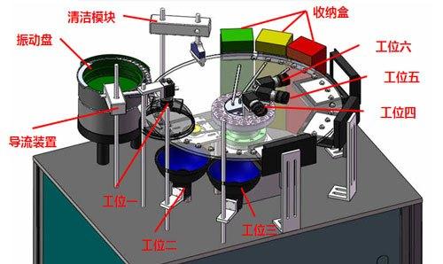 视觉检测定位系统有哪些技术优势?-机器视觉_视觉检测设备_3D视觉_缺陷检测