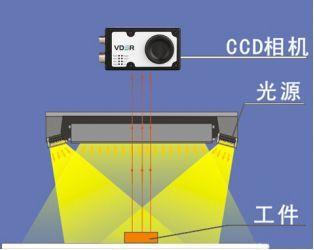 机器视觉入门知识详解(相机/镜头/光源/系统)-机器视觉_视觉检测设备_3D视觉_缺陷检测