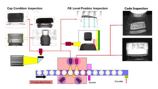 机器视觉检测设备在灌装生产线上如何使用?-机器视觉_视觉检测设备_3D视觉_缺陷检测