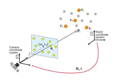 单目视觉定位和基于PnP的单目视觉定位-机器视觉_视觉检测设备_3D视觉_缺陷检测