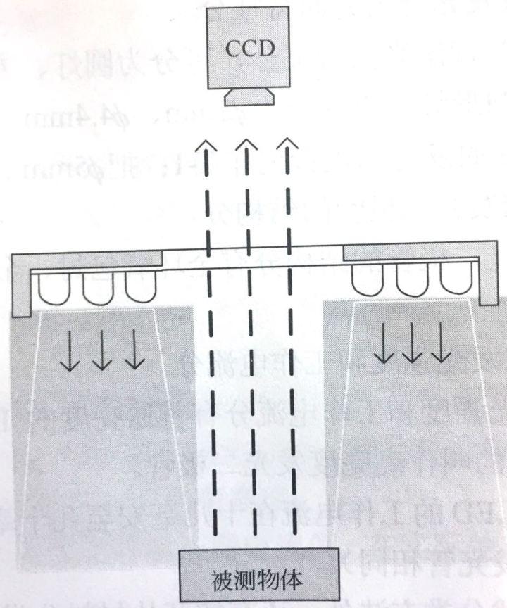 机器视觉自动检测技术之系统组成-机器视觉_视觉检测设备_3D视觉_缺陷检测