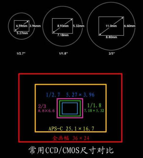 嵌入式机器视觉概念和技术-机器视觉_视觉检测设备_3D视觉_缺陷检测