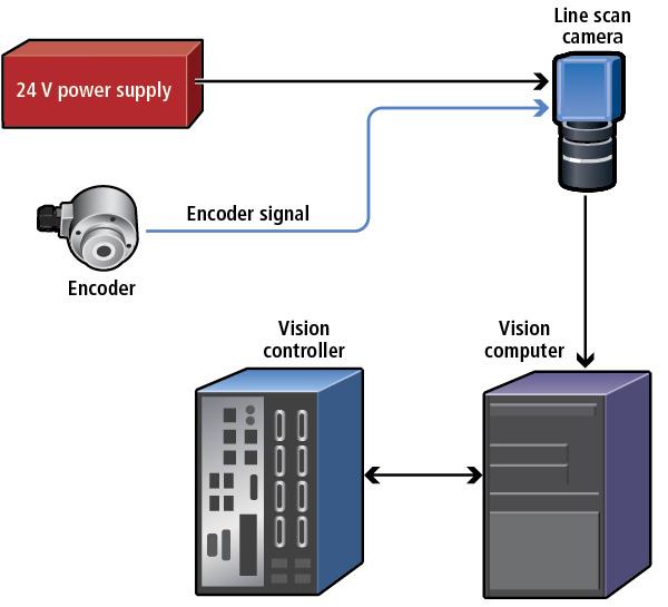 机器视觉优化木材加工-机器视觉_视觉检测设备_3D视觉_缺陷检测