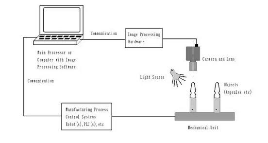 机器视觉在工业中的作用-机器视觉_视觉检测设备_3D视觉_缺陷检测