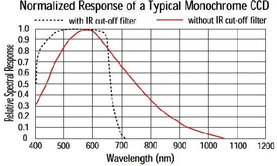 CCD的光谱特性是什么-机器视觉_视觉检测设备_3D视觉_缺陷检测
