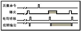 了解CCD电子快门的相关知识简介-机器视觉_视觉检测设备_3D视觉_缺陷检测