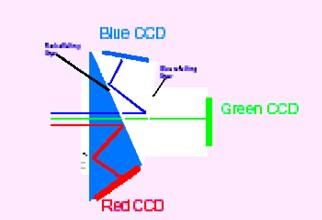 瑞视特彩色CCD摄像机-机器视觉_视觉检测设备_3D视觉_缺陷检测