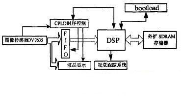 基于CPLD的服务机器人视觉系统软硬件设计-机器视觉_视觉检测设备_3D视觉_缺陷检测