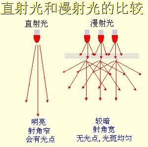 机器视觉系统的光源如何设计-机器视觉_视觉检测设备_3D视觉_缺陷检测