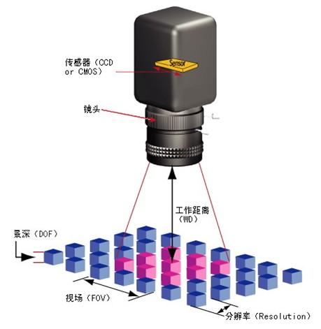 机器视觉系统镜头主要参数都是怎么设置的?-机器视觉_视觉检测设备_3D视觉_缺陷检测