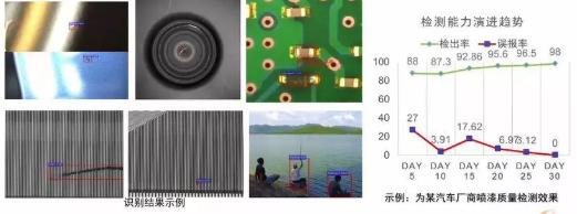 IBM认知视觉检测技术全方位的缺陷检测-机器视觉_视觉检测设备_3D视觉_缺陷检测