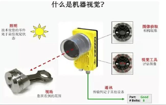 全面解析机器视觉的原理、优势及应用场景-机器视觉_视觉检测设备_3D视觉_缺陷检测