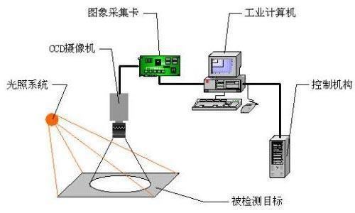 机器视觉在带钢表面缺陷检测中的应用-机器视觉_视觉检测设备_3D视觉_缺陷检测