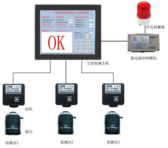 多功能型机器视觉检测设备相比人工视觉有什么优势?-机器视觉_视觉检测设备_3D视觉_缺陷检测