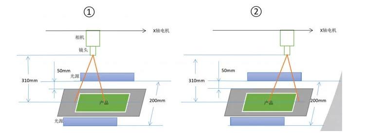 PCB板视觉定位检测-机器视觉_视觉检测设备_3D视觉_缺陷检测