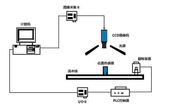 计算机视觉检测系统组成及工作原理介绍-机器视觉_视觉检测设备_3D视觉_缺陷检测