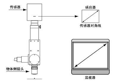 机器视觉工业镜头专业术语详解-机器视觉_视觉检测设备_3D视觉_缺陷检测