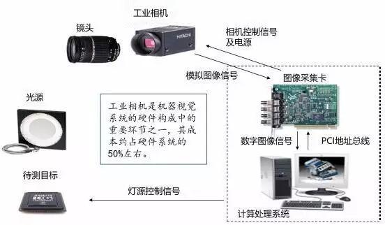 探析机器视觉在智能制造中的应用-机器视觉_视觉检测设备_3D视觉_缺陷检测