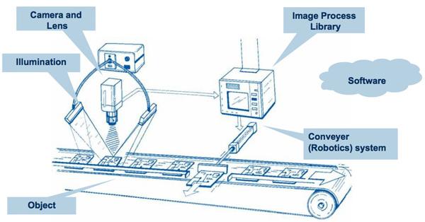 什么是外观检测系统?外观检测系统的功能有哪些?-机器视觉_视觉检测设备_3D视觉_缺陷检测