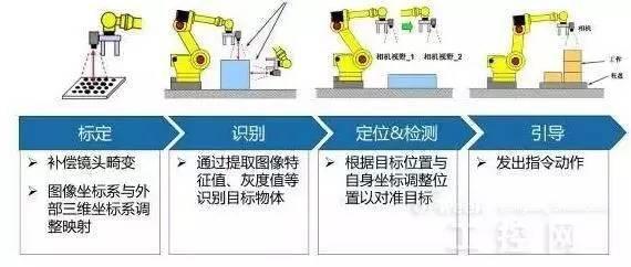 机器视觉定位和对位的优势-机器视觉_视觉检测设备_3D视觉_缺陷检测