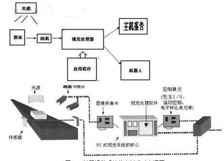 视觉定位技术的四个特征-机器视觉_视觉检测设备_3D视觉_缺陷检测