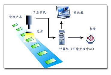 机器视觉自动化检测,自动视觉检测技术-机器视觉_视觉检测设备_3D视觉_缺陷检测