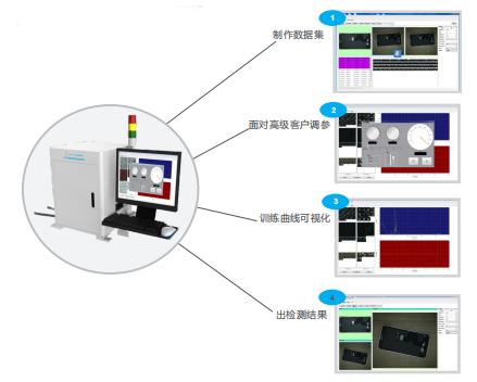 工业视觉检测系统,智能视觉检测系统介绍-机器视觉_视觉检测设备_3D视觉_缺陷检测