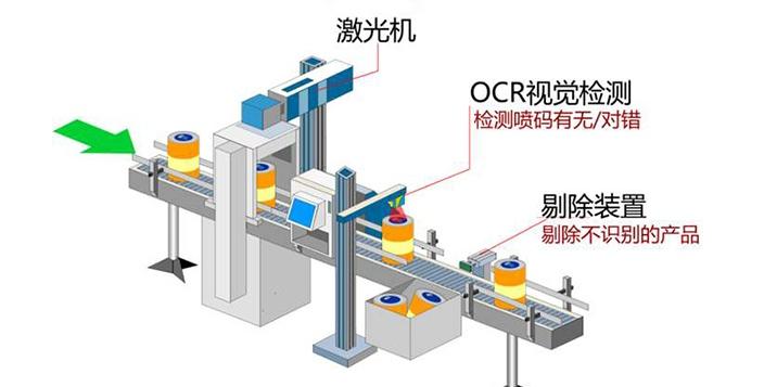 OCR字符检测,OCR字符在线识别系统-机器视觉_视觉检测设备_3D视觉_缺陷检测