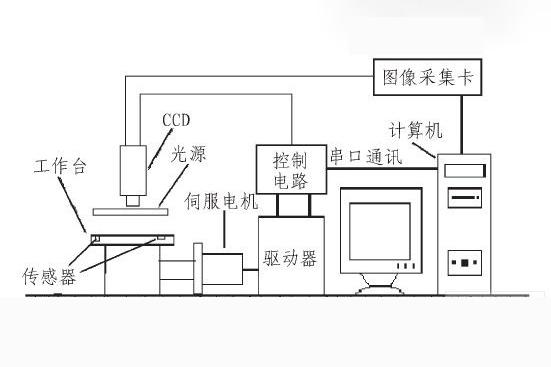 ccd视觉检测系统,工业ccd视觉检测设备-机器视觉_视觉检测设备_3D视觉_缺陷检测