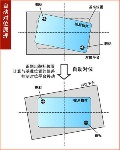 你了解视觉定位系统中的Mark点(基准点)吗?-机器视觉_视觉检测设备_3D视觉_缺陷检测