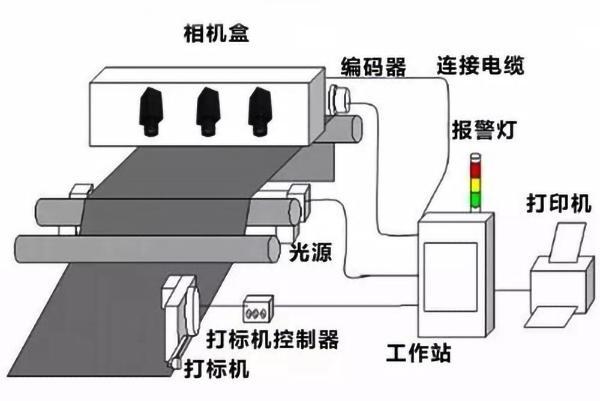CCD视觉定位检测(医用注射液方面的案例)-机器视觉_视觉检测设备_3D视觉_缺陷检测