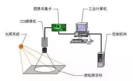 pcb缺陷检测,pcb视觉检测方案-机器视觉_视觉检测设备_3D视觉_缺陷检测