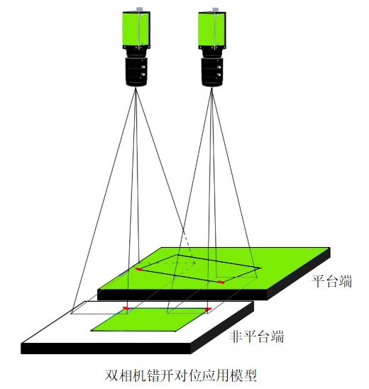 视觉对位贴合机系统(自动单工位双模视觉贴合系统)-机器视觉_视觉检测设备_3D视觉_缺陷检测