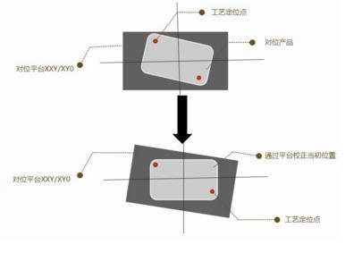 CCD视觉对位系统功能及应用领域-机器视觉_视觉检测设备_3D视觉_缺陷检测