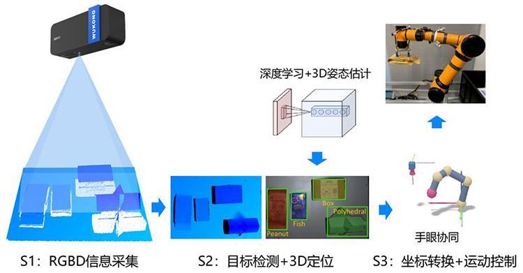 3D双目视觉引导机器人系统(3D视觉引导自动上下料系统)-机器视觉_视觉检测设备_3D视觉_缺陷检测