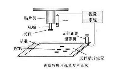贴片机视觉定位系统的作用及原理-机器视觉_视觉检测设备_3D视觉_缺陷检测