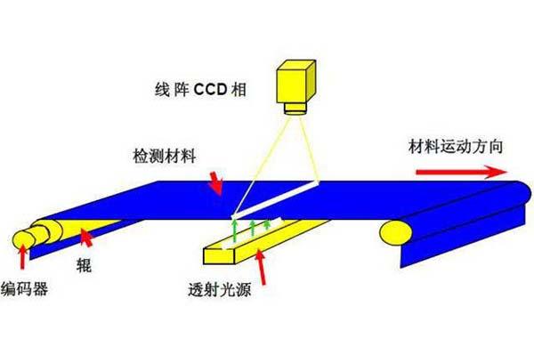 工业机器视觉定位系统(汽车零部件金属轴检测方案)-机器视觉_视觉检测设备_3D视觉_缺陷检测