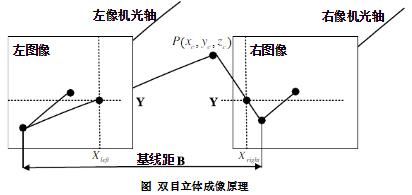 (视觉定位系统)双目视觉三维定位工作原理-机器视觉_视觉检测设备_3D视觉_缺陷检测