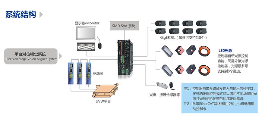 精密对位平台,精密平台视觉对位系统-机器视觉_视觉检测设备_3D视觉_缺陷检测
