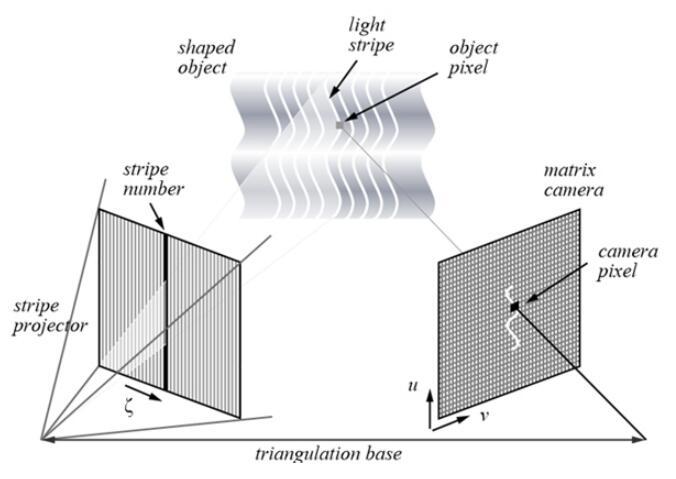 轮胎视觉检测,汽车轮胎外观3D视觉检测系统-机器视觉_视觉检测设备_3D视觉_缺陷检测