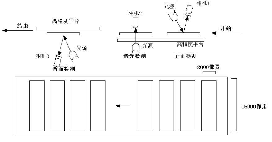 液晶屏幕视觉检测,液晶屏幕划痕污点缺陷检测方案-机器视觉_视觉检测设备_3D视觉_缺陷检测