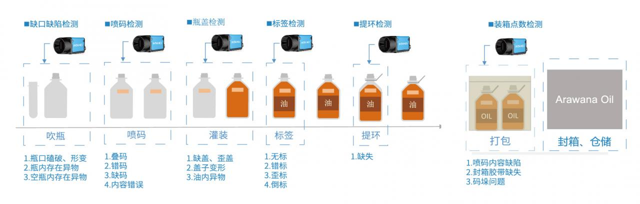 PET灌装缺陷视觉检测系统-机器视觉_视觉检测设备_3D视觉_缺陷检测