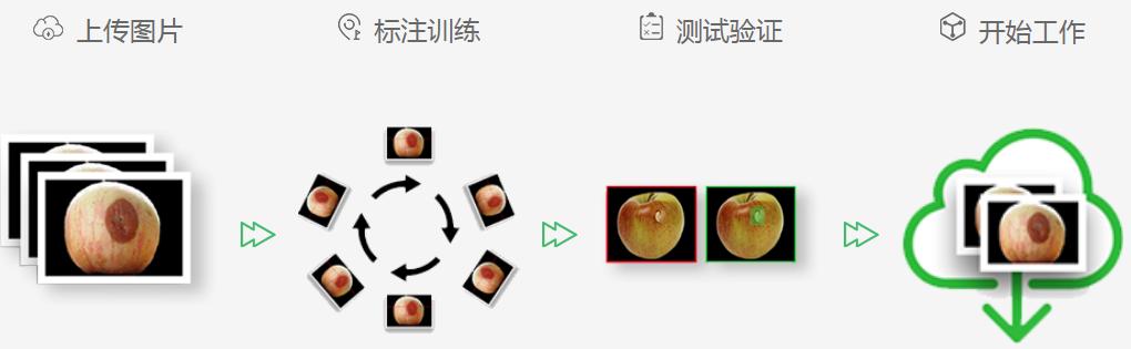 深度学习视觉检测系统-机器视觉_视觉检测设备_3D视觉_缺陷检测