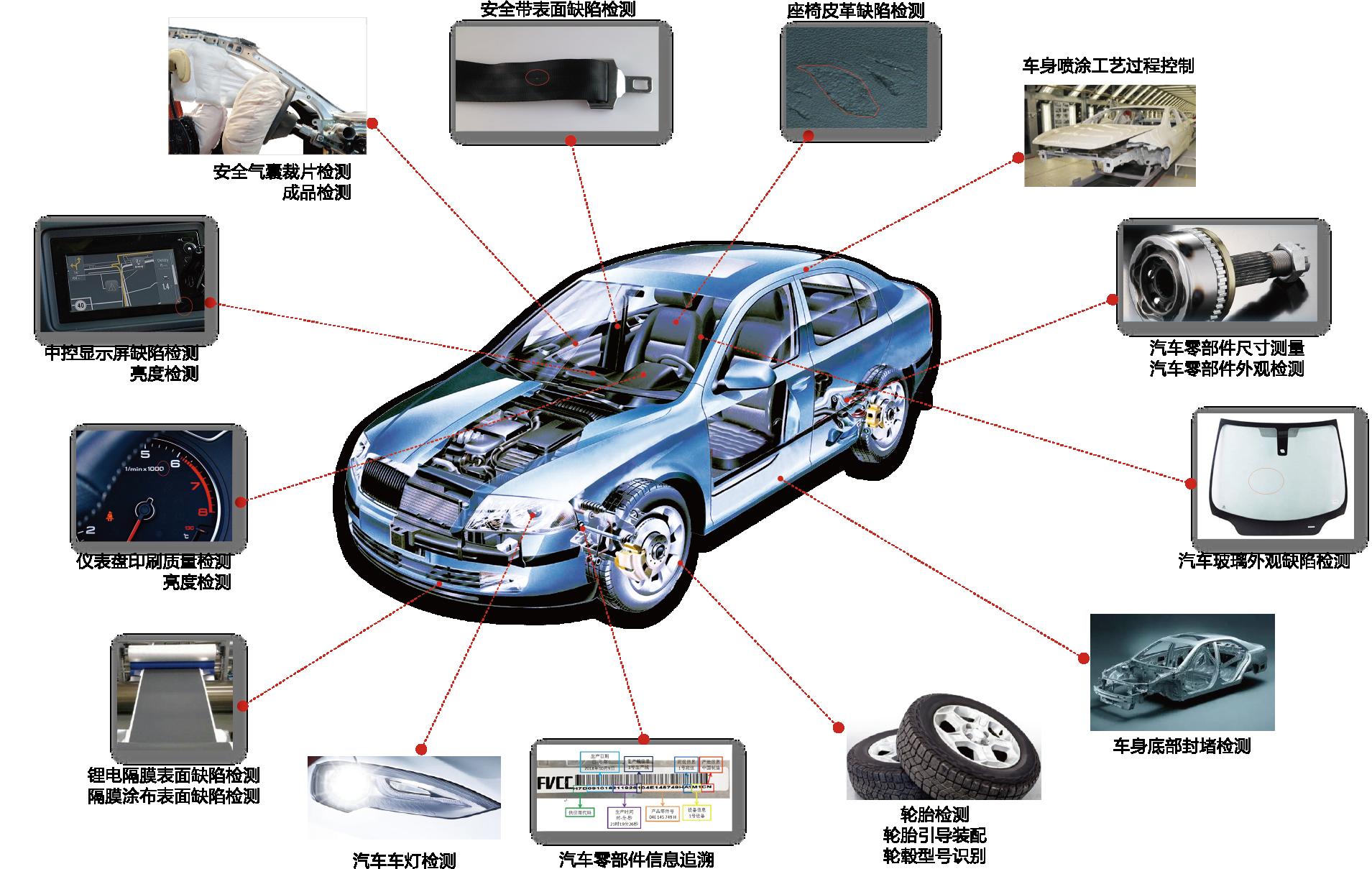 深度学习:AI智能检测系统让汽车行业实现智造-机器视觉_视觉检测设备_3D视觉_缺陷检测